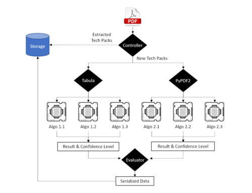 PDF Extraction using Microservices Architecture