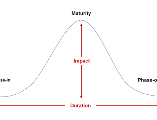 Trend Exploitation vs. Forecasting